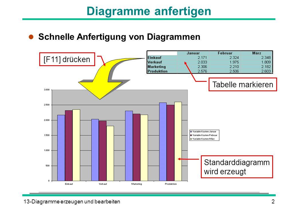 Diagramme anfertigen Schnelle Anfertigung von Diagrammen [F11] drücken